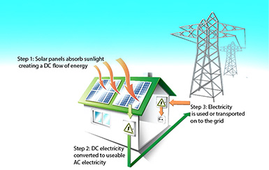 On-Grid Solar Power Solution
